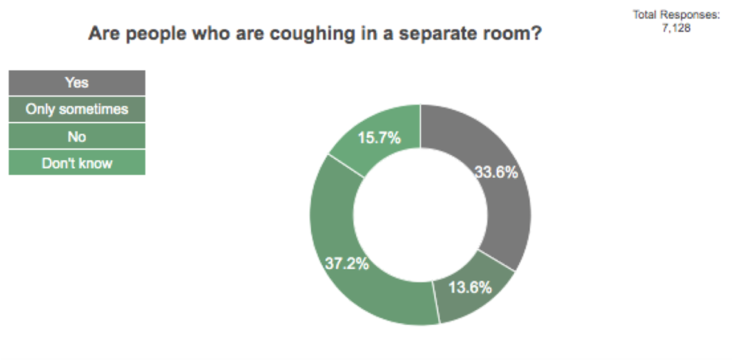 This is a pie chart. It shows that of 7128 responses, only 33.6% of patients report that people coughing in waiting areas are always separated from other people. 13.6% of patients report only sometimes being separated. 37.2% of patients report not being separated. 15.7% of patients do not know.