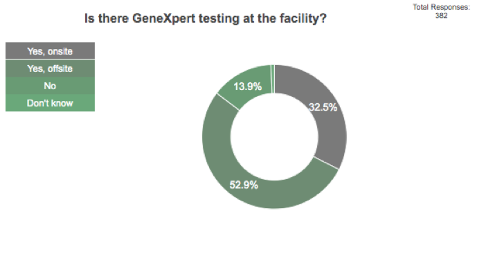 This is a pie chart. Of a total of 382 responses, 32.5% of facility managers said GeneXpert testing was available onsite at the facility, 52.9% of facility managers said GeneXpert testing was available offsite, 13.9% said it was not available, and 0.8% did not know.