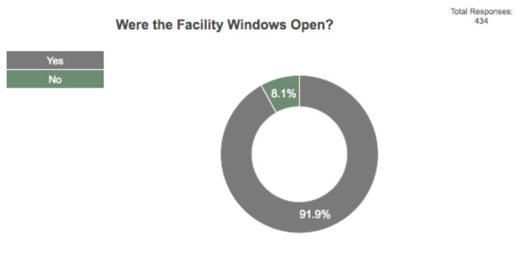 This is a pie chart. It shows that of 434 observations, 91.9% of clinics had their windows open and 8.1% did not have their windows open.